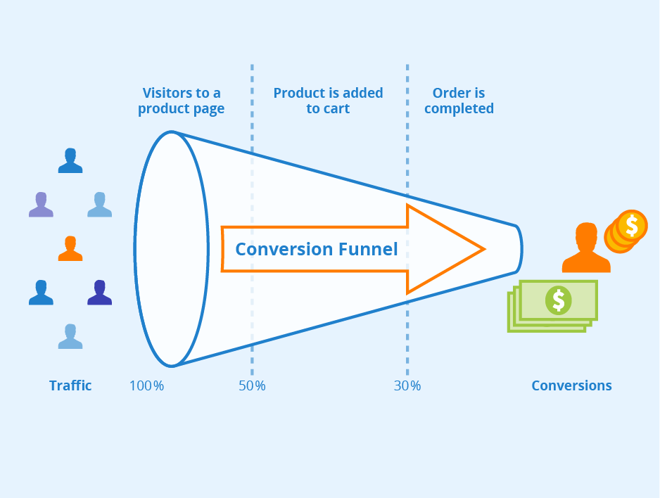 conversion-marketing-jargon-to-know