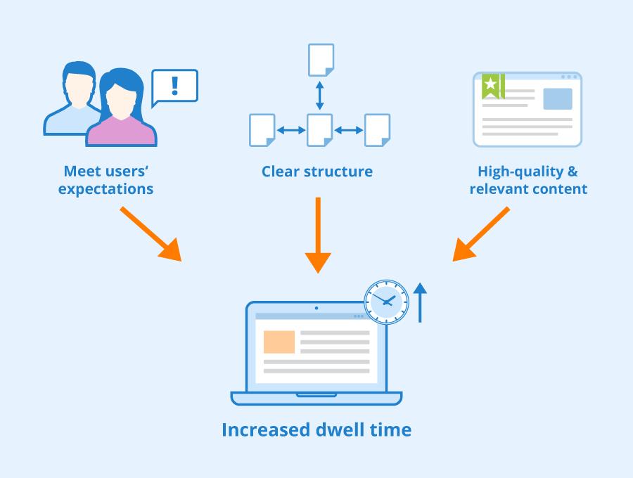 dwell-time-kpi-conversion-marketing-strategy